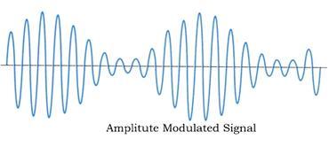 амплитуды сигнала