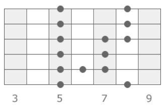 блюзовая гамма для гитаристов