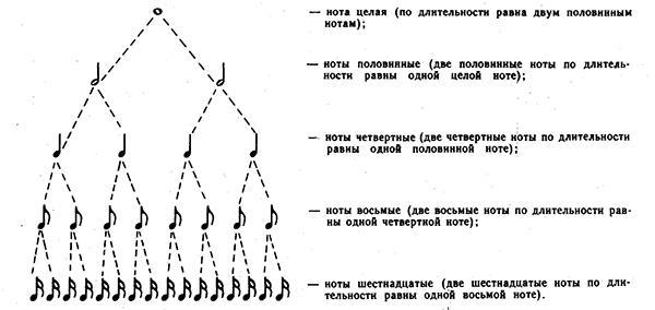схема длительности нот