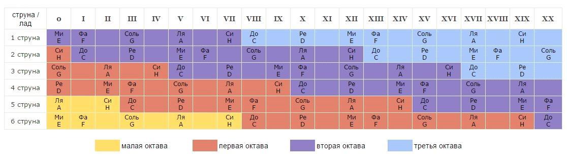 схема нот для гитарного грифа