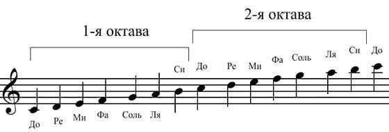 Нотная запись звуков